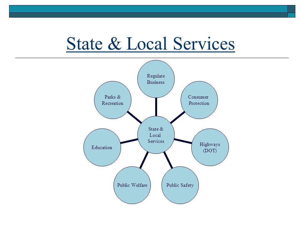 State & Local Services State & Local Services Regulate Business Consumer Protection Highways (DOT) Public Safety Public Welfare Education Parks & Recreation