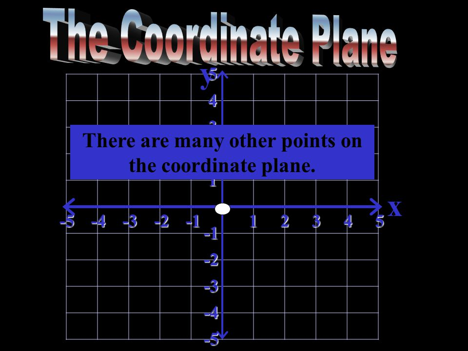 y x-5-4-3-212345 5 4 3 2 1 -2 -3 -4 -5 There are many other points on the coordinate plane.