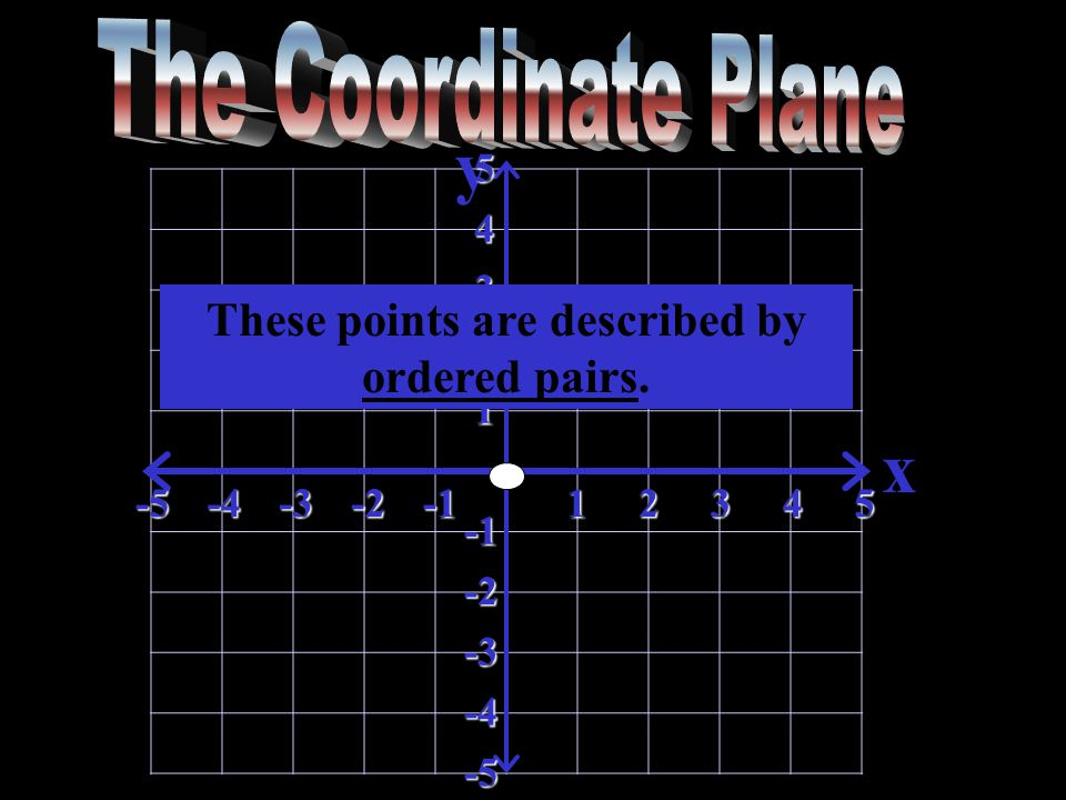 y x-5-4-3-212345 5 4 3 2 1 -2 -3 -4 -5 These points are described by ordered pairs.