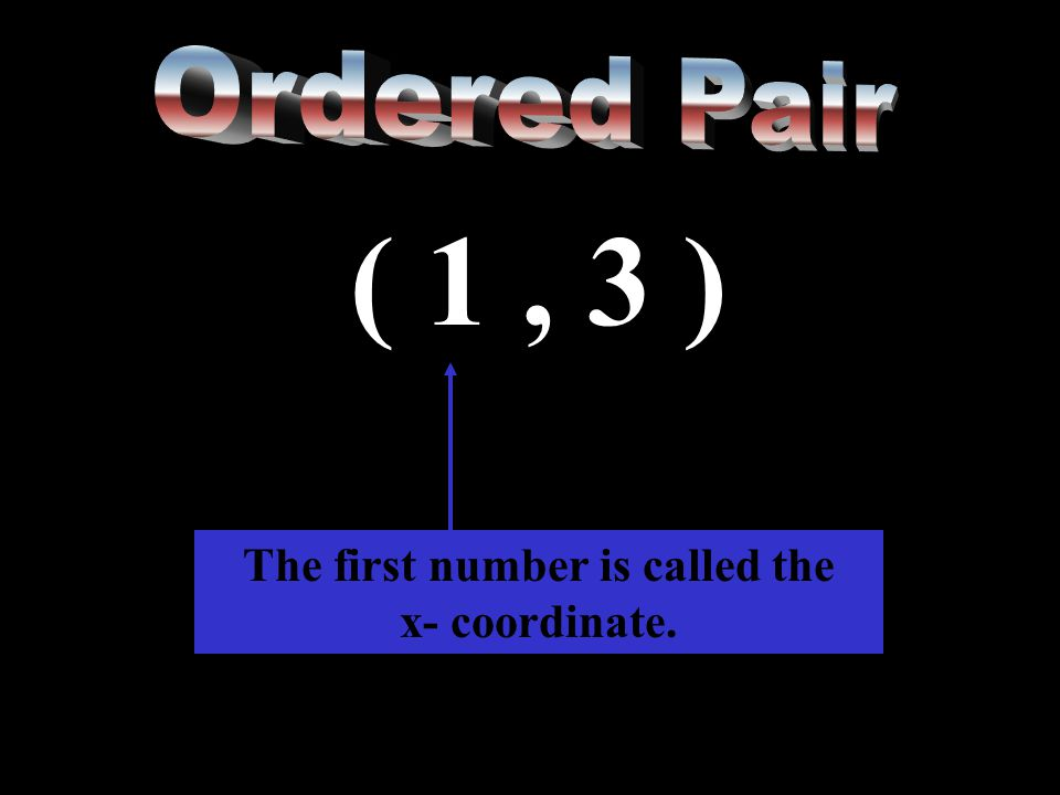 The first number is called the x- coordinate.