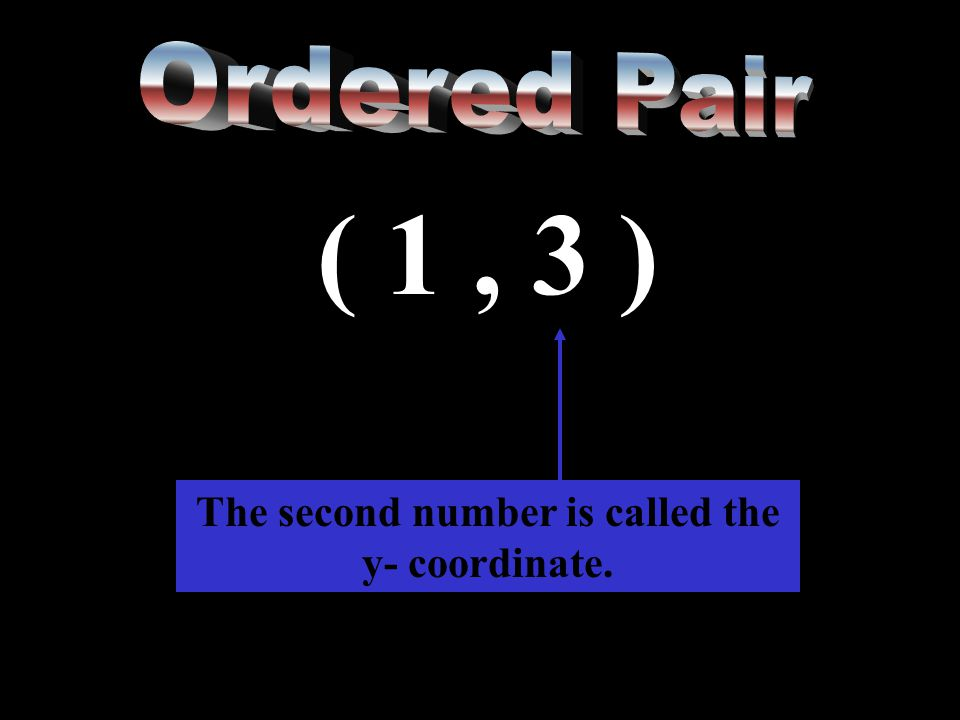 ( 1, 3 ) The second number is called the y- coordinate.