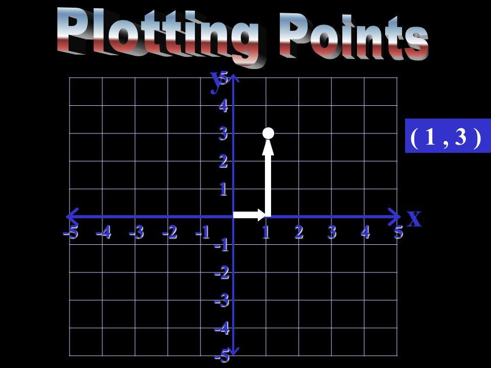 y x-5-4-3-212345 5 4 3 2 1 -2 -3 -4 -5 ( 1, 3 )