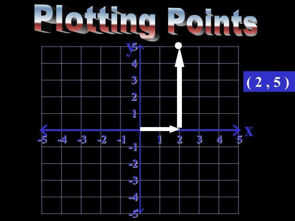 y x-5-4-3-212345 5 4 3 2 1 -2 -3 -4 -5 ( 2, 5 )