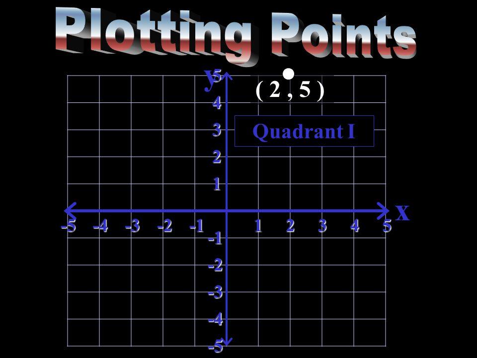 y x-5-4-3-212345 5 4 3 2 1 -2 -3 -4 -5 Quadrant I