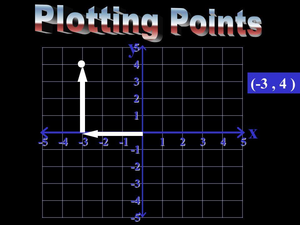 y x-5-4-3-212345 5 4 3 2 1 -2 -3 -4 -5 (-3, 4 )