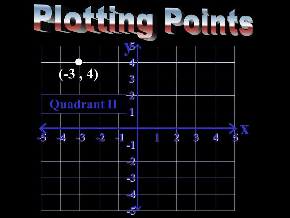 y x-5-4-3-212345 5 4 3 2 1 -2 -3 -4 -5 Quadrant II
