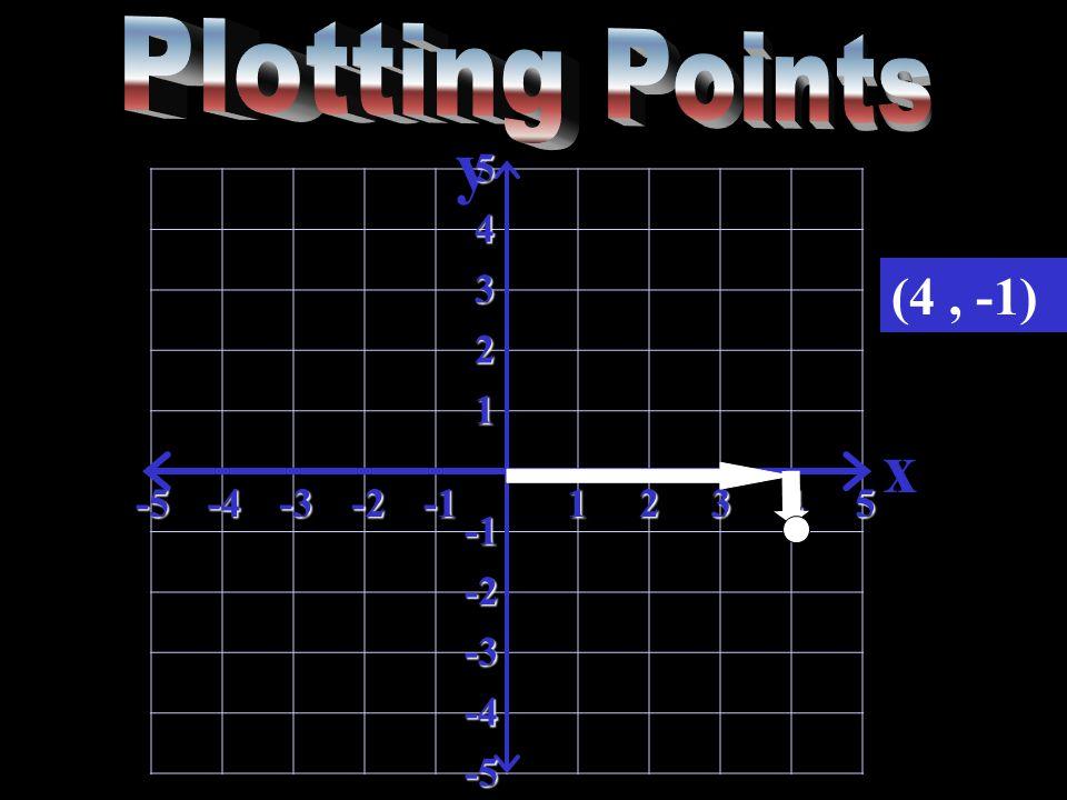 y x-5-4-3-212345 5 4 3 2 1 -2 -3 -4 -5 (4, -1)