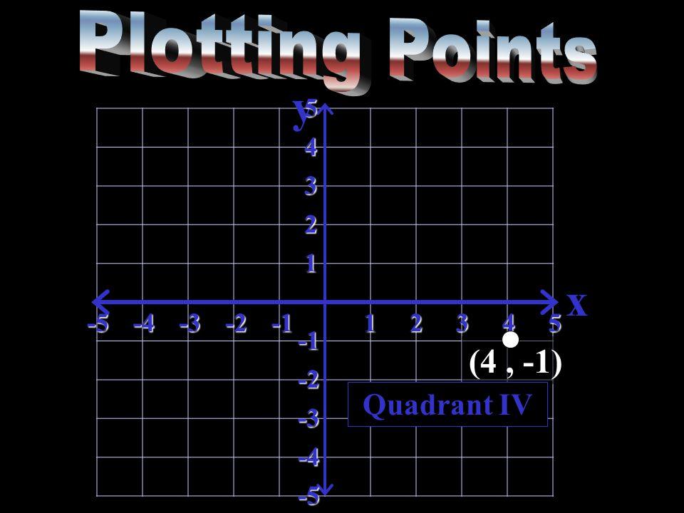 y x-5-4-3-212345 5 4 3 2 1 -2 -3 -4 -5 Quadrant IV