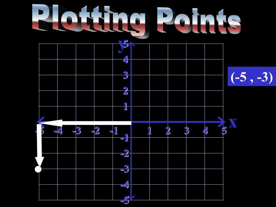 y x-5-4-3-212345 5 4 3 2 1 -2 -3 -4 -5 (-5, -3)