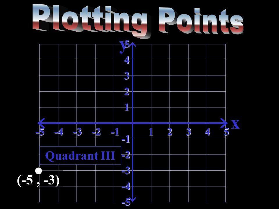 y x-5-4-3-212345 5 4 3 2 1 -2 -3 -4 -5 Quadrant III