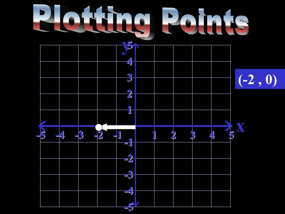 y x-5-4-3-212345 5 4 3 2 1 -2 -3 -4 -5 (-2, 0)