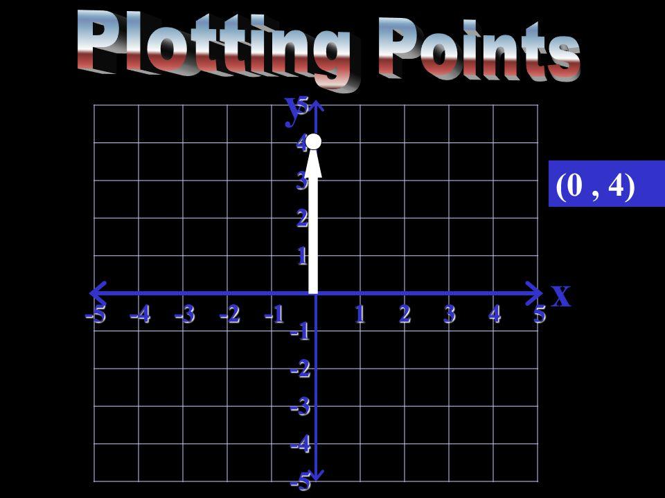 y x-5-4-3-212345 5 4 3 2 1 -2 -3 -4 -5 (0, 4)