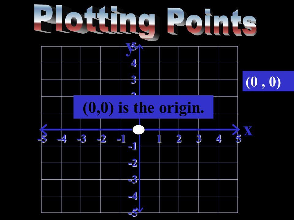 y x-5-4-3-212345 5 4 3 2 1 -2 -3 -4 -5 (0, 0) (0,0) is the origin.