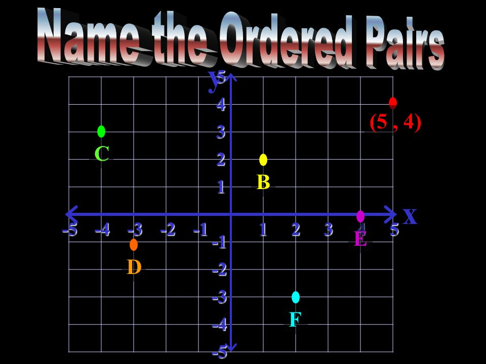 y x-5-4-3-212345 5 4 3 2 1 -2 -3 -4 -5 (5, 4) BDCEF