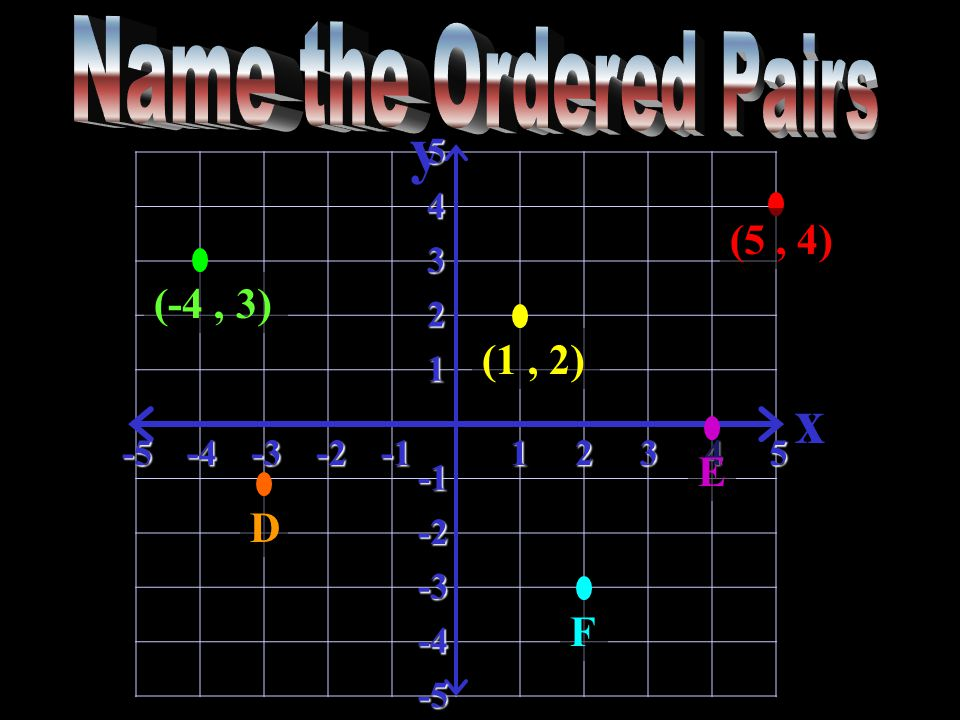 y x-5-4-3-212345 5 4 3 2 1 -2 -3 -4 -5 (5, 4) (1, 2) D (-4, 3) EF