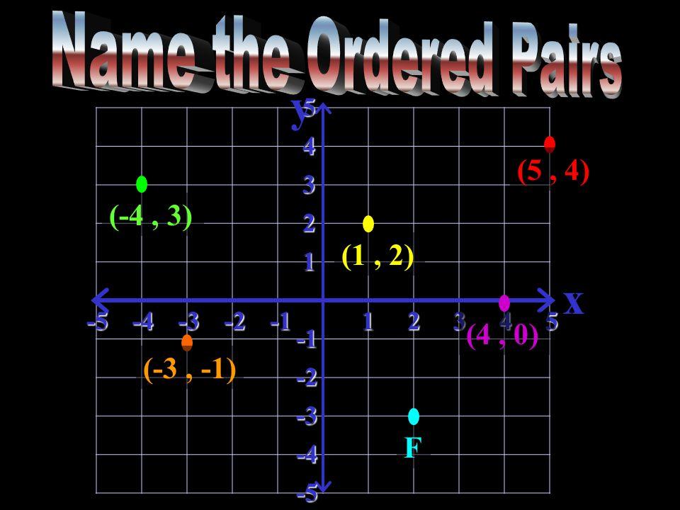 y x-5-4-3-212345 5 4 3 2 1 -2 -3 -4 -5 (5, 4) (1, 2) (-3, -1) (-4, 3) (4, 0) F