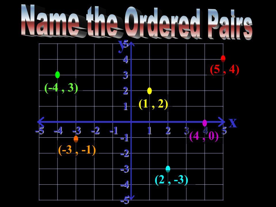 y x-5-4-3-212345 5 4 3 2 1 -2 -3 -4 -5 (5, 4) (1, 2) (-3, -1) (-4, 3) (4, 0) (2, -3)