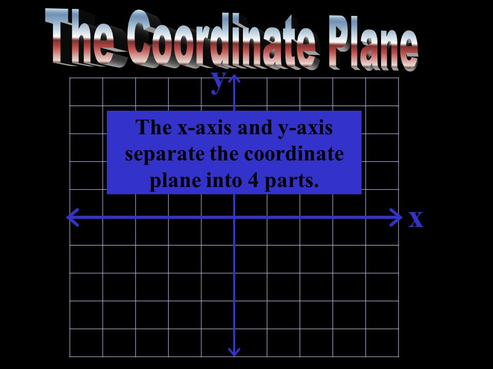 The x-axis and y-axis separate the coordinate plane into 4 parts. y x