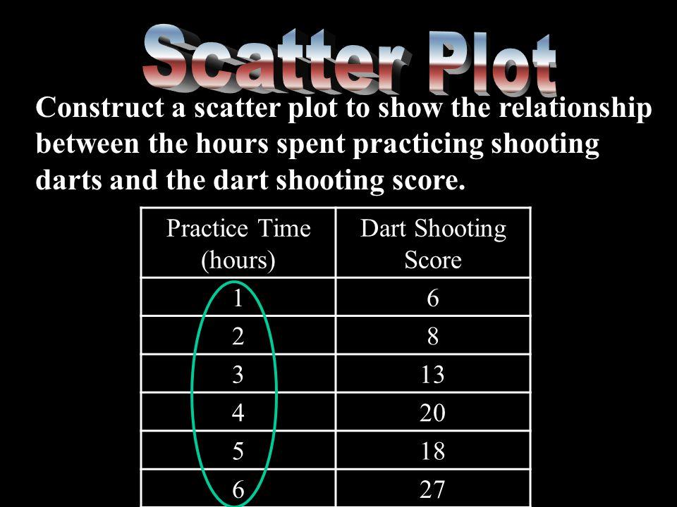 Practice Time (hours) Dart Shooting Score 16 28 313 420 518 627
