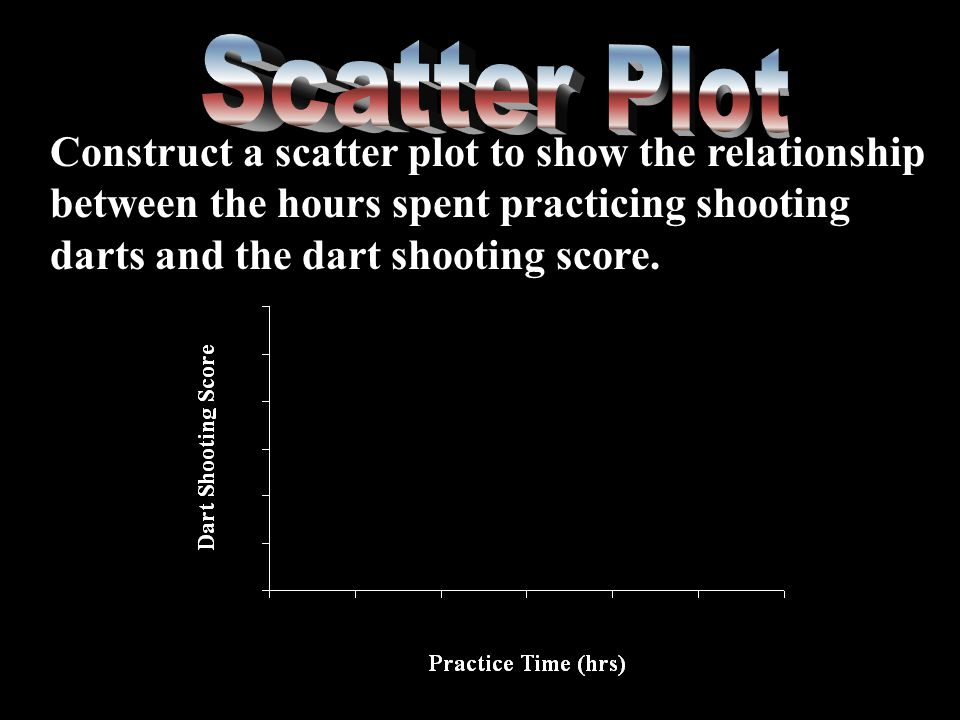 Construct a scatter plot to show the relationship between the hours spent practicing shooting darts and the dart shooting score.