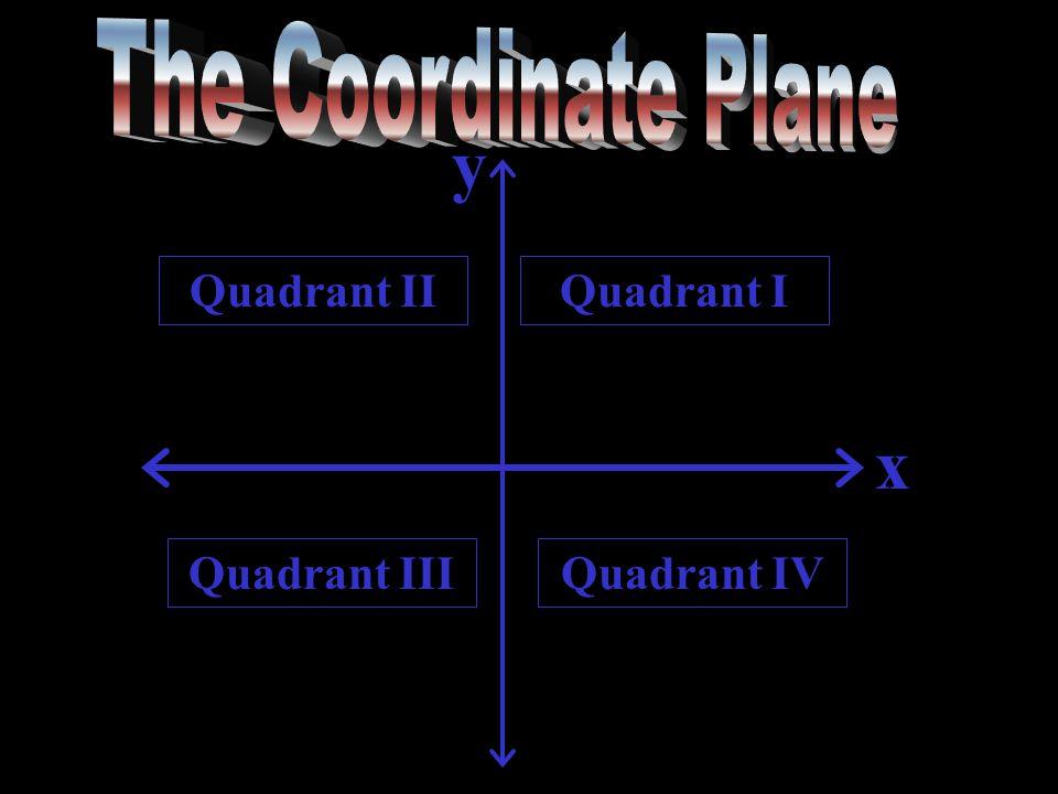 Quadrant I y x Quadrant II Quadrant IIIQuadrant IV