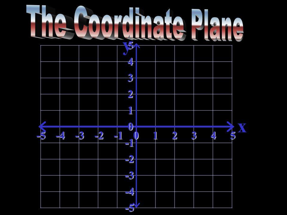 y x-5-4-3-2012345 5 4 3 2 1 0 -2 -3 -4 -5
