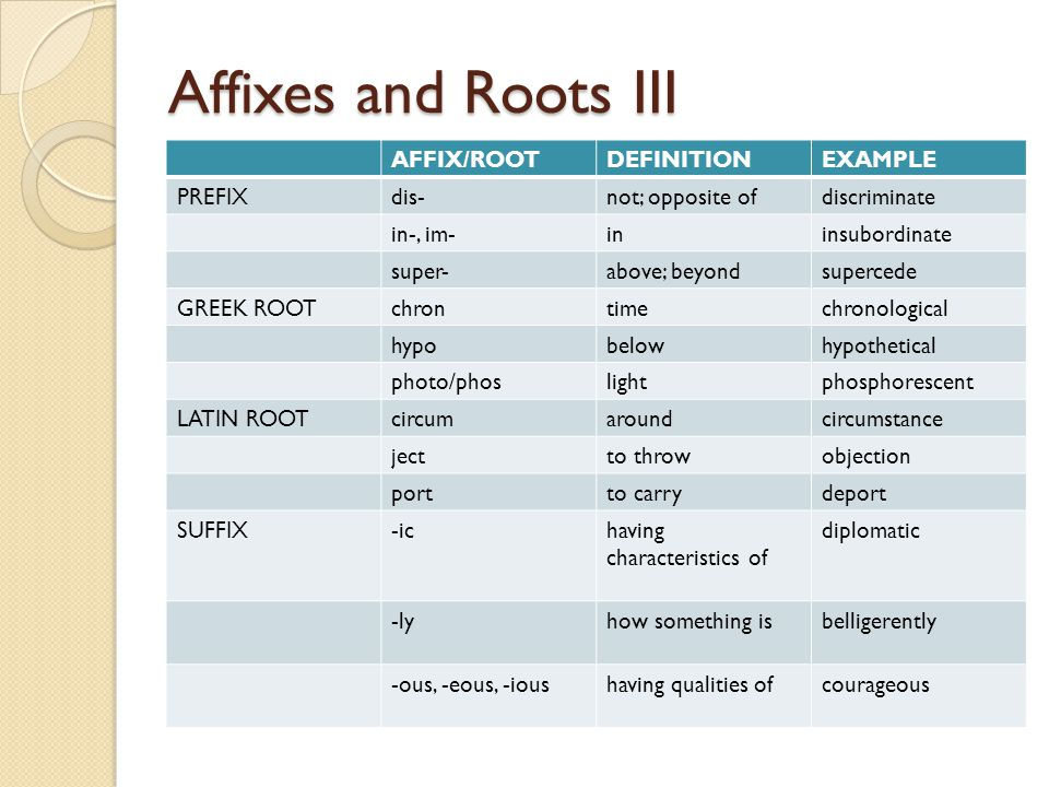 Affixes and Roots III AFFIX/ROOTDEFINITIONEXAMPLE PREFIXdis-not; opposite ofdiscriminate in-, im-ininsubordinate super-above; beyondsupercede GREEK RO