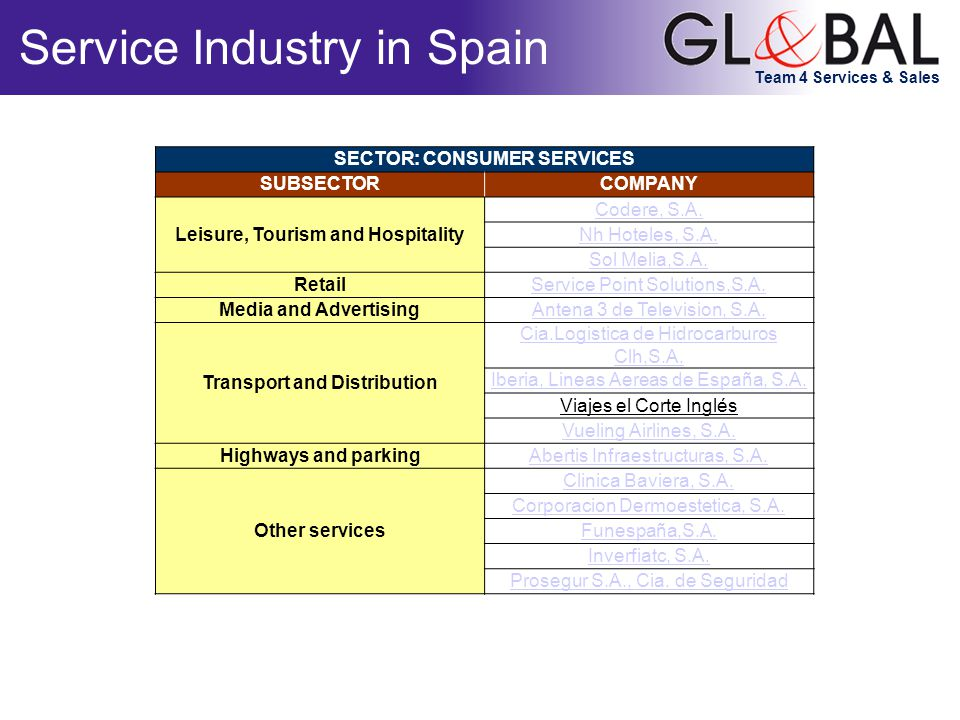 Team 4 Services & Sales Service Industry in Spain SECTOR: CONSUMER SERVICES SUBSECTORCOMPANY Leisure, Tourism and Hospitality Codere, S.A.