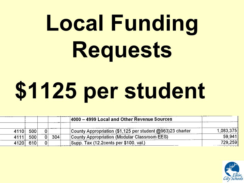 Local Funding Requests $1125 per student
