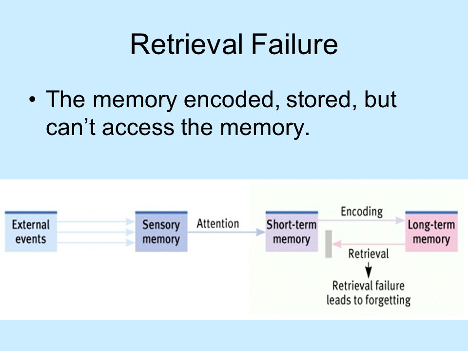 Retrieval Failure The memory encoded, stored, but can't access the memory.