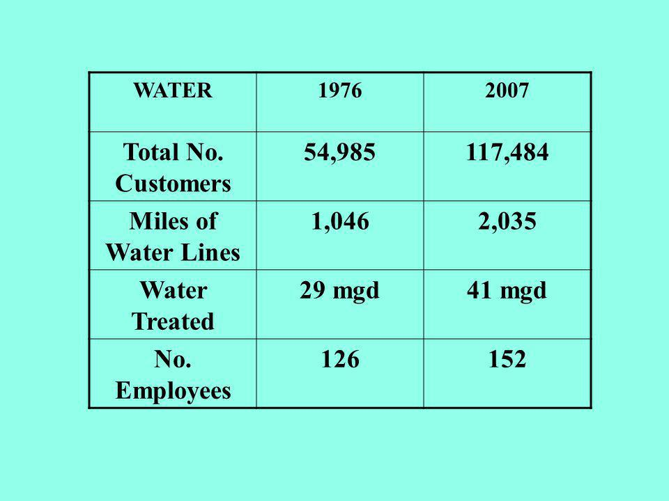 WATER19762007 Total No.