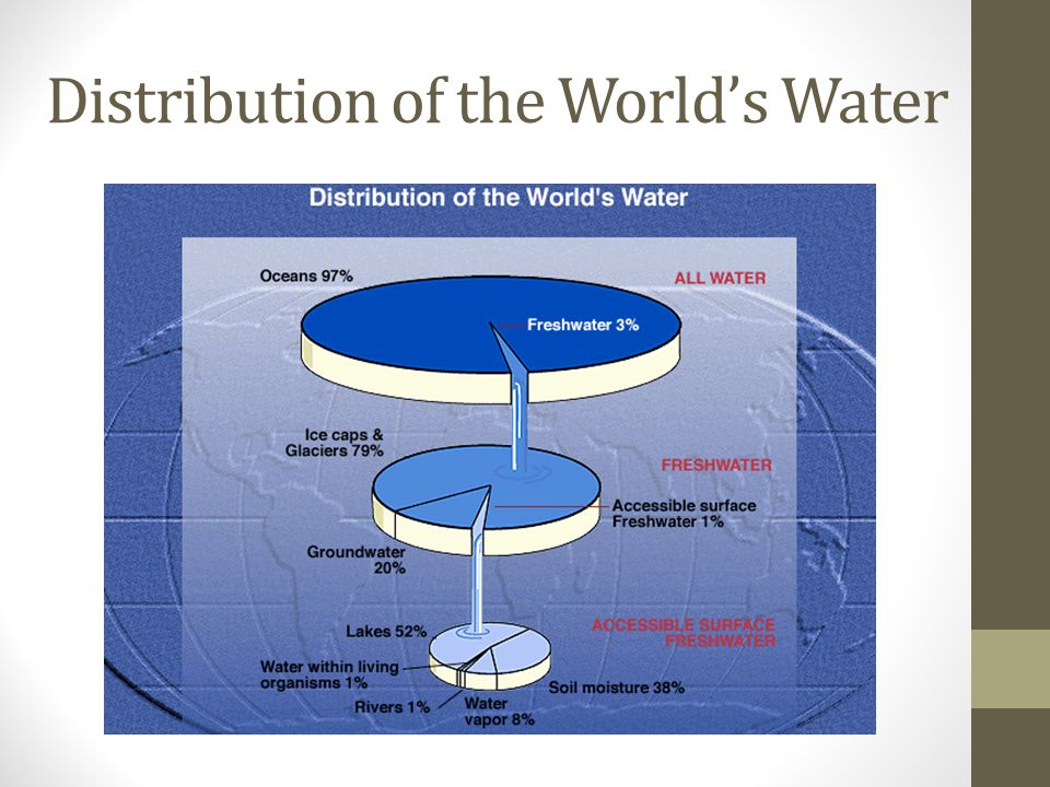 Distribution of the World's Water