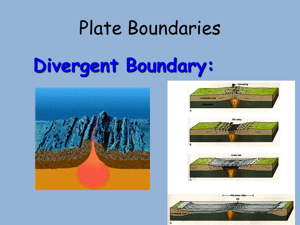 Plate Boundaries Divergent Boundary: