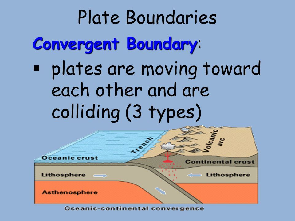 Plate Boundaries Convergent Boundary Convergent Boundary:  plates are moving toward each other and are colliding (3 types)