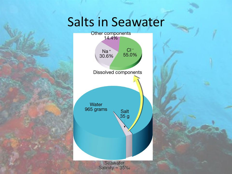 The proportion of dissolved substances in seawater is usually expressed in A.Parts per hundred.