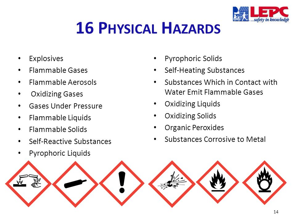 16 P HYSICAL H AZARDS Explosives Flammable Gases Flammable Aerosols Oxidizing Gases Gases Under Pressure Flammable Liquids Flammable Solids Self-Reactive Substances Pyrophoric Liquids Pyrophoric Solids Self-Heating Substances Substances Which in Contact with Water Emit Flammable Gases Oxidizing Liquids Oxidizing Solids Organic Peroxides Substances Corrosive to Metal 14