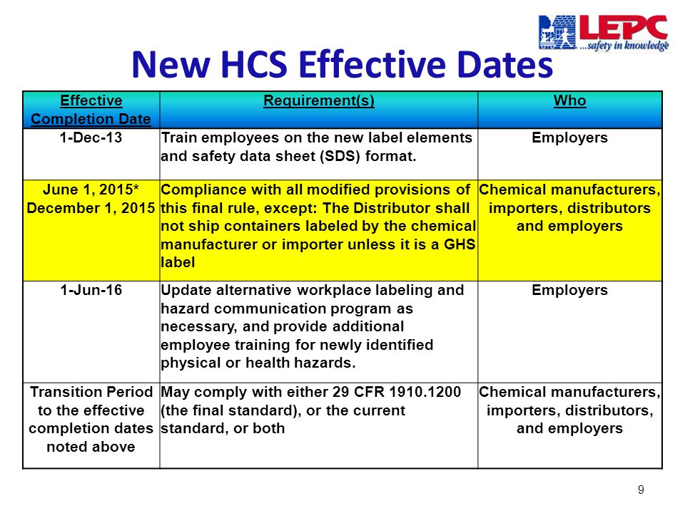 New HCS Effective Dates 9 Effective Completion Date Requirement(s)Who 1-Dec-13Train employees on the new label elements and safety data sheet (SDS) format.