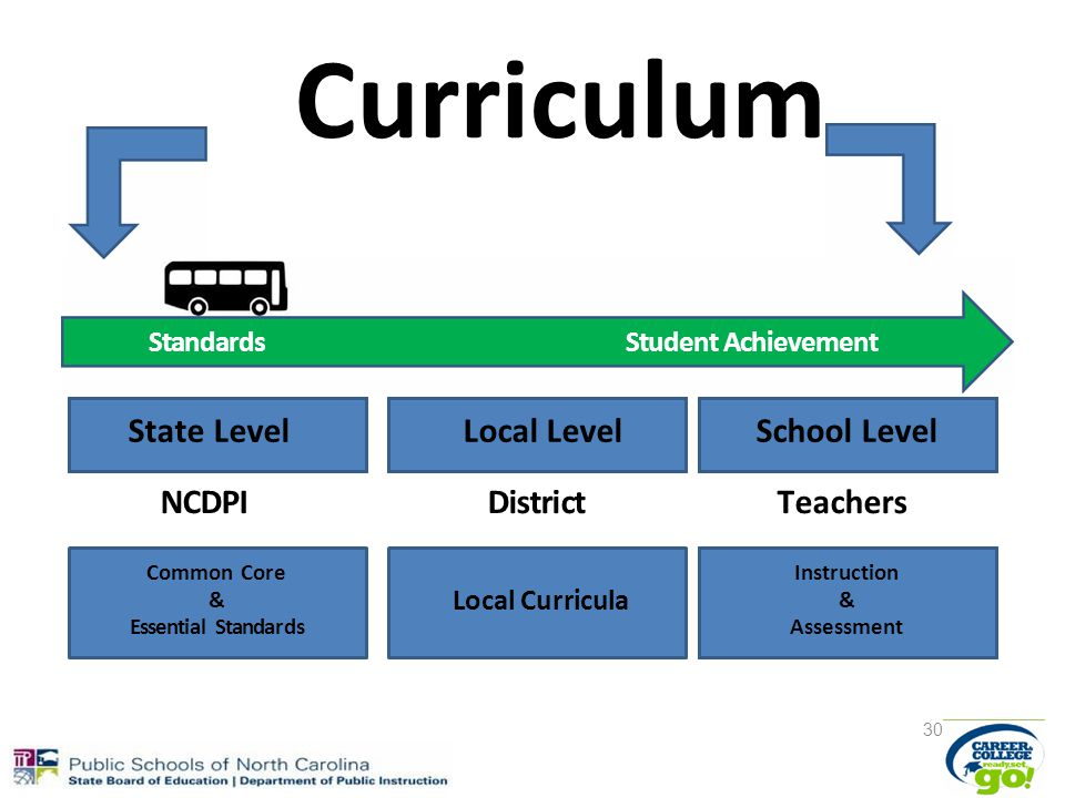 Curriculum StandardsStudent Achievement State LevelLocal LevelSchool Level NCDPIDistrictTeachers Common Core & Essential Standards Local Curricula Instruction & Assessment 30