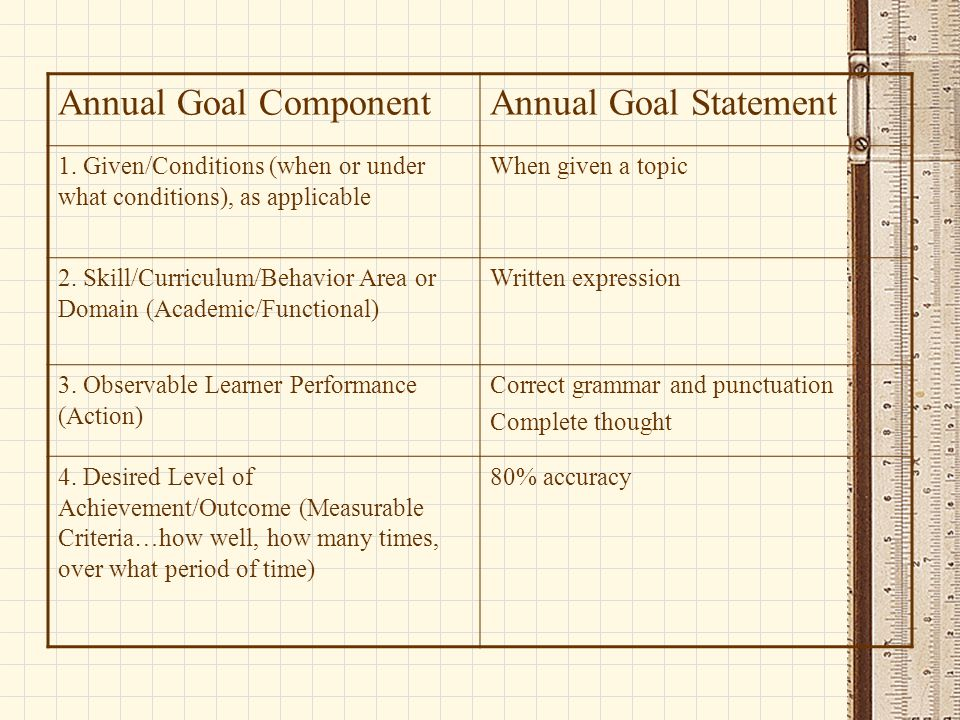Annual Goal ComponentAnnual Goal Statement 1. Given/Conditions (when or under what conditions), as applicable When given a topic 2. Skill/Curriculum/B
