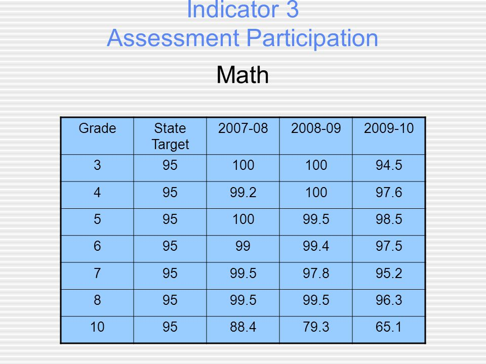Indicator 3 Assessment Participation Math GradeState Target