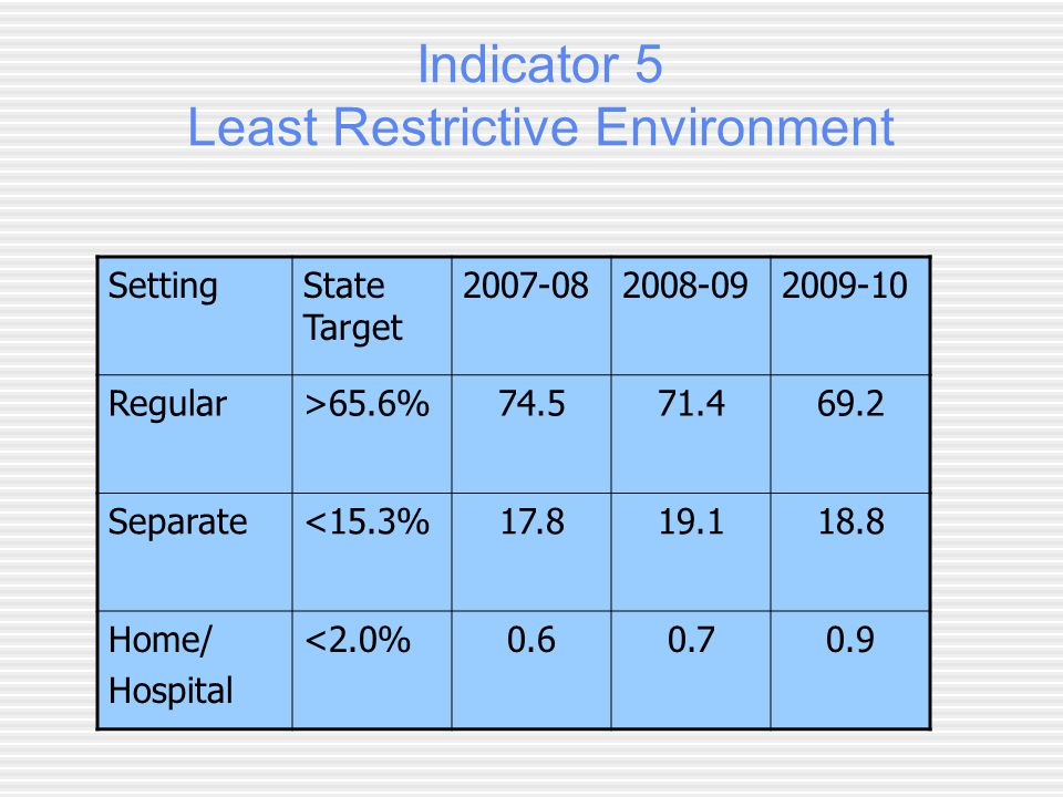 Indicator 5 Least Restrictive Environment SettingState Target Regular>65.6% Separate<15.3% Home/ Hospital <2.0%