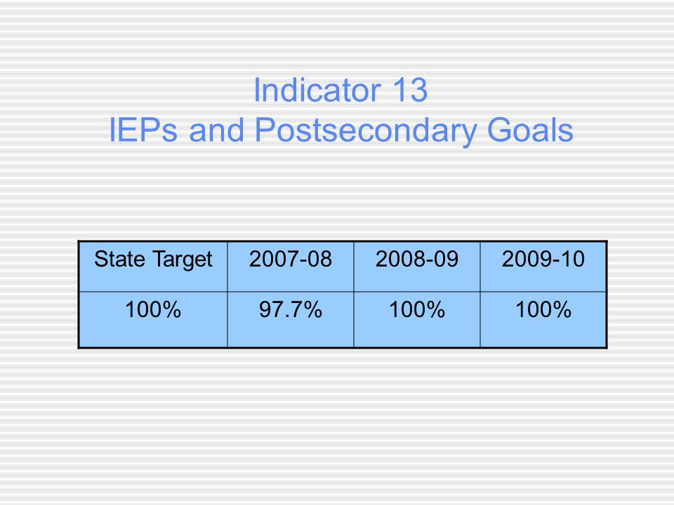 Indicator 13 IEPs and Postsecondary Goals State Target %97.7%100%
