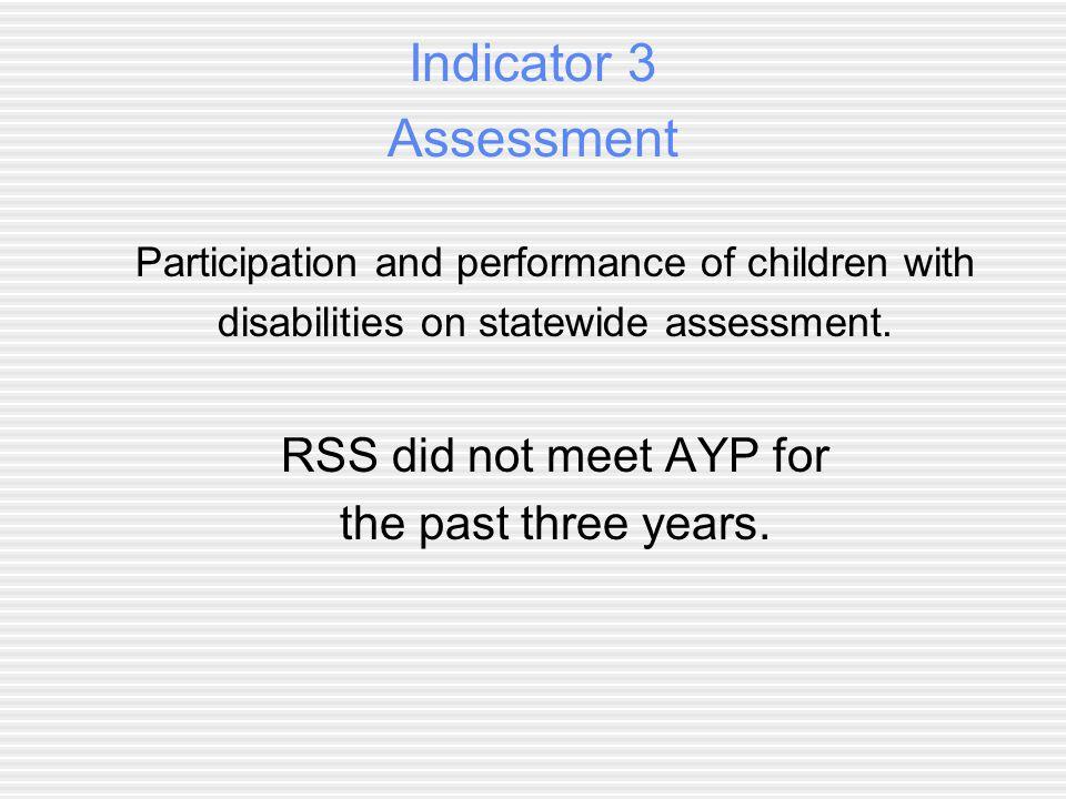 Indicator 3 Assessment Participation Reading GradeState Target 2007-082008-092009-10 39510098.994.5 49599.210097.6 59510099.598.5 69599.599.498.5 79510098.495.2 89599.5 96.3 109595.777.465.1