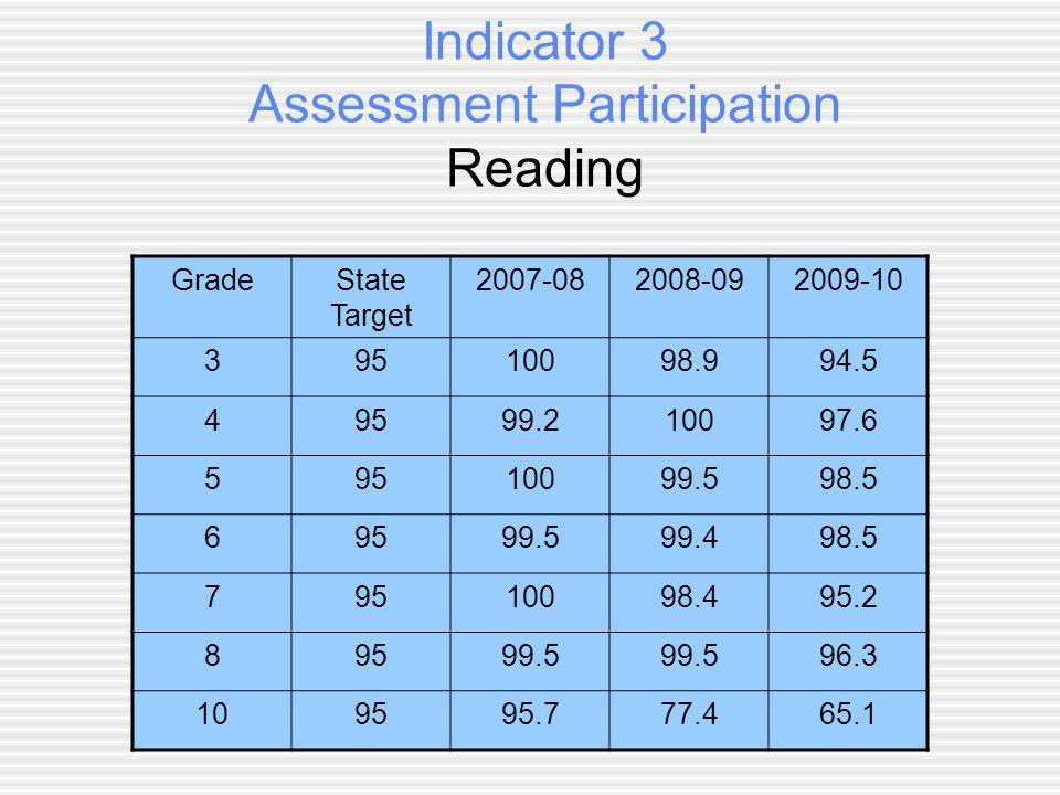 Indicator 3 Assessment Participation Math GradeState Target 2007-082008-092009-10 395100 94.5 49599.210097.6 59510099.598.5 6959999.497.5 79599.597.895.2 89599.5 96.3 109588.479.365.1
