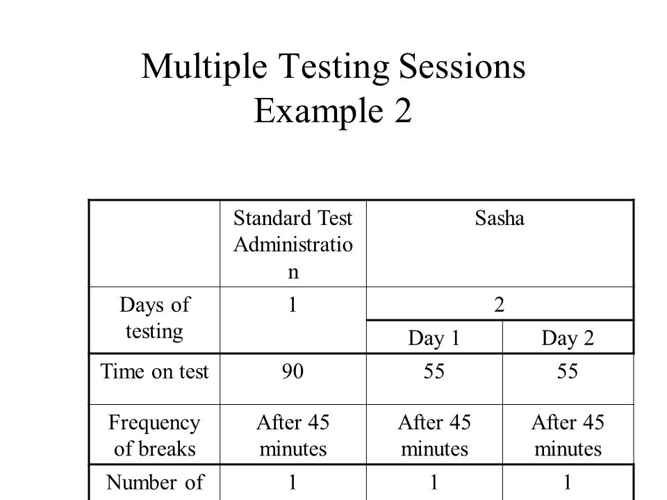 Multiple Testing Sessions Example 2 Standard Test Administratio n Sasha Days of testing 12 Day 1Day 2 Time on test9055 Frequency of breaks After 45 minutes Number of breaks 111