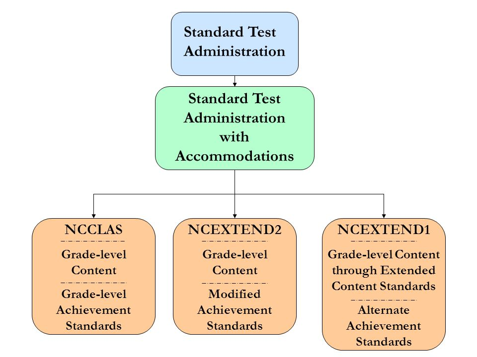 Standard Test Administration Standard Test Administration with Accommodations NCCLAS Grade-level Content Grade-level Achievement Standards NCEXTEND2 Grade-level Content Modified Achievement Standards NCEXTEND1 Grade-level Content through Extended Content Standards Alternate Achievement Standards