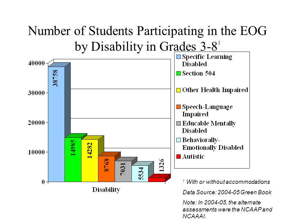Number of Students Participating in the EOG by Disability in Grades 3-8 1 1 With or without accommodations Data Source: 2004-05 Green Book Note: In 20