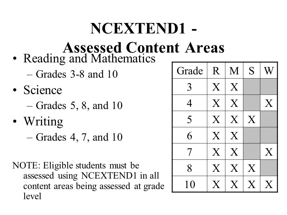 NCEXTEND1 - Assessed Content Areas Reading and Mathematics –Grades 3-8 and 10 Science –Grades 5, 8, and 10 Writing –Grades 4, 7, and 10 NOTE: Eligible students must be assessed using NCEXTEND1 in all content areas being assessed at grade level GradeRMSW 3XX 4XXX 5XXX 6XX 7XXX 8XXX 10XXXX