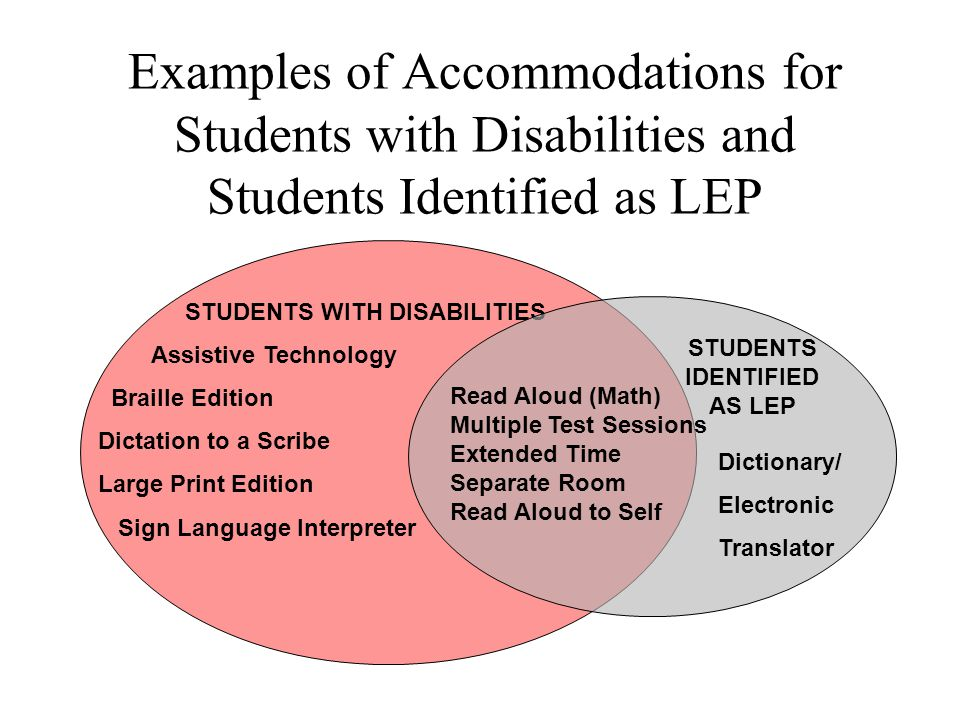 Examples of Accommodations for Students with Disabilities and Students Identified as LEP STUDENTS WITH DISABILITIES Assistive Technology Braille Edition Dictation to a Scribe Large Print Edition Sign Language Interpreter Dictionary/ Electronic Translator Read Aloud (Math) Multiple Test Sessions Extended Time Separate Room Read Aloud to Self STUDENTS IDENTIFIED AS LEP