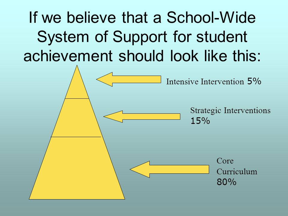 If we believe that a School-Wide System of Support for student achievement should look like this: Intensive Intervention 5% Strategic Interventions 15% Core Curriculum 80%